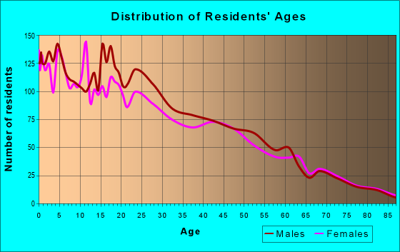 Age and Sex of Residents in zip code 93647