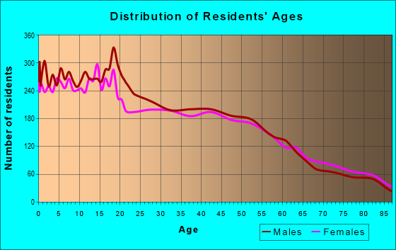 Age and Sex of Residents in zip code 93654