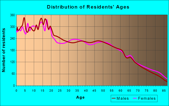 Age and Sex of Residents in zip code 93657
