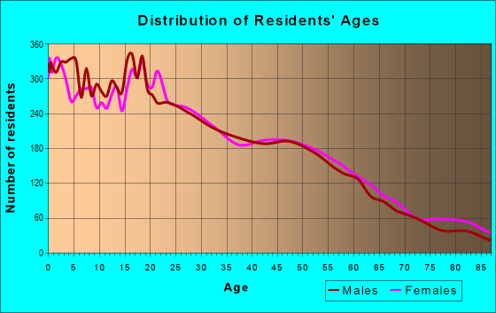 Age and Sex of Residents in zip code 93703