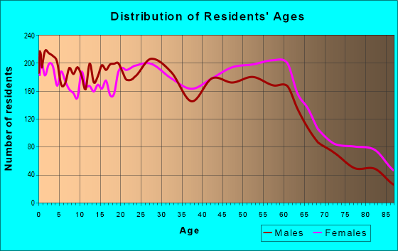 Age and Sex of Residents in zip code 93704
