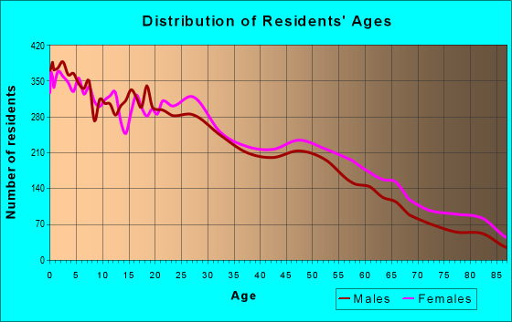 Age and Sex of Residents in zip code 93705