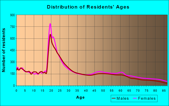Age and Sex of Residents in zip code 93710
