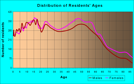 Age and Sex of Residents in zip code 93720