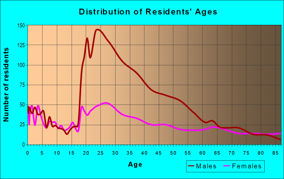 Age and Sex of Residents in zip code 93721