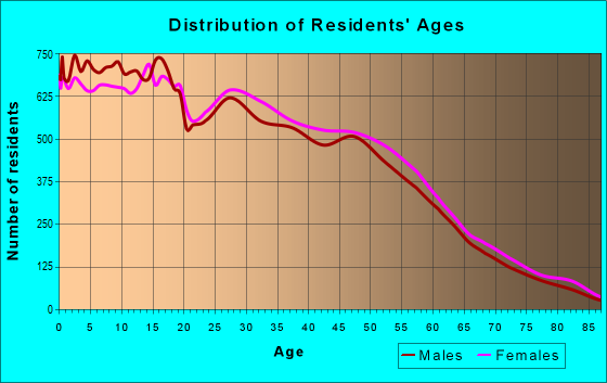 Age and Sex of Residents in zip code 93722