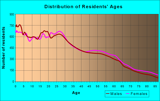 Age and Sex of Residents in zip code 93727