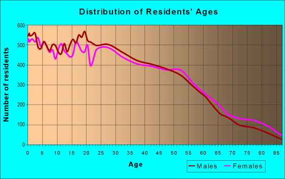 Age and Sex of Residents in zip code 93906
