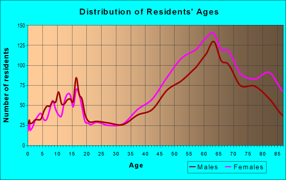 Age and Sex of Residents in zip code 93923