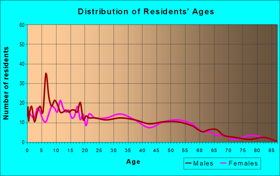 Age and Sex of Residents in zip code 93925