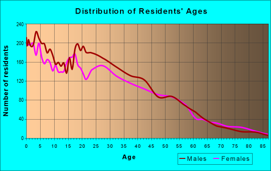 Age and Sex of Residents in zip code 93927