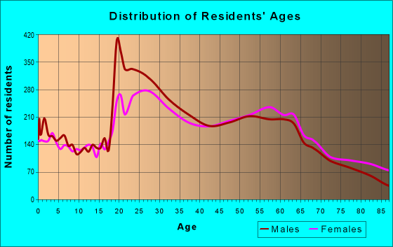 Age and Sex of Residents in zip code 93940