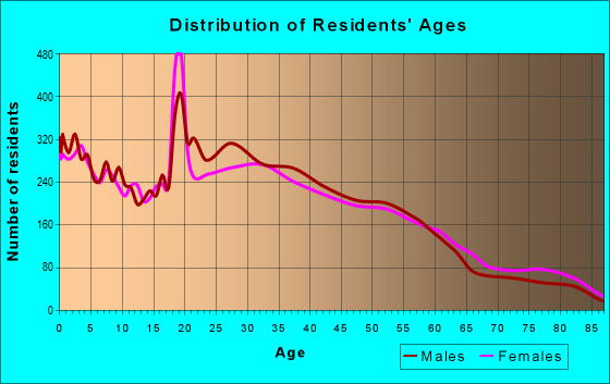 Age and Sex of Residents in zip code 93955