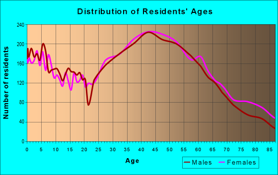 Age and Sex of Residents in zip code 94002