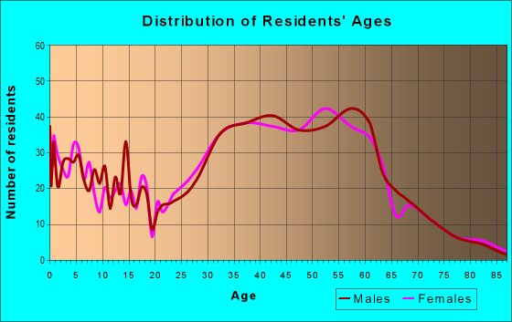 Age and Sex of Residents in zip code 94005