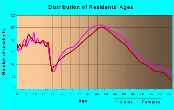 Age and Sex of Residents in zip code 94010