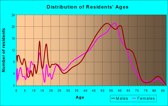 Age and Sex of Residents in zip code 94020