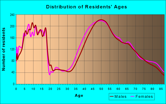 Age and Sex of Residents in zip code 94024