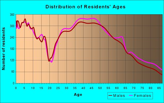 Age and Sex of Residents in zip code 94025