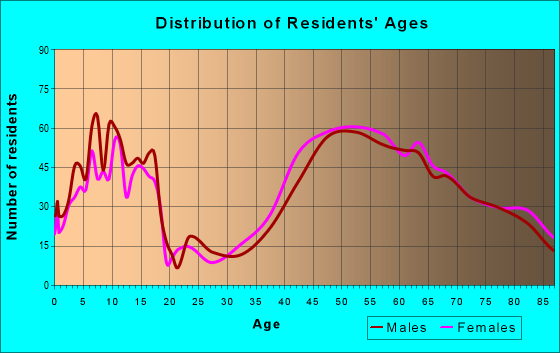 Age and Sex of Residents in zip code 94028