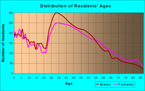 Age and Sex of Residents in zip code 94040