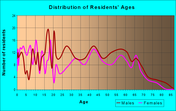 Age and Sex of Residents in zip code 94060