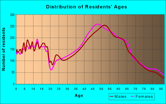 Age and Sex of Residents in zip code 94062