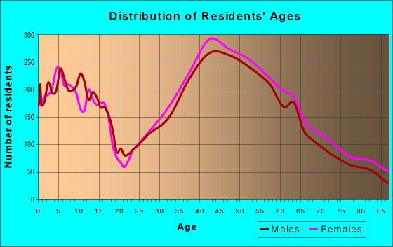 Age and Sex of Residents in zip code 94070