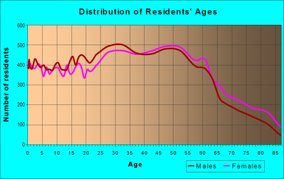 Age and Sex of Residents in zip code 94080