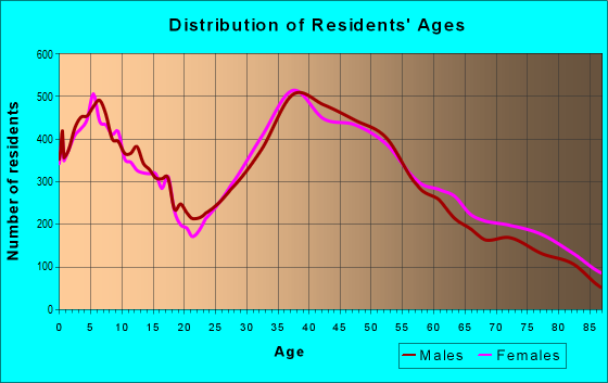 Age and Sex of Residents in zip code 94087