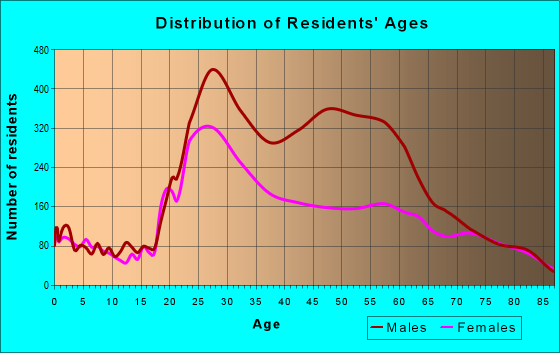 Age and Sex of Residents in zip code 94102