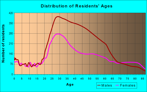 Age and Sex of Residents in zip code 94103