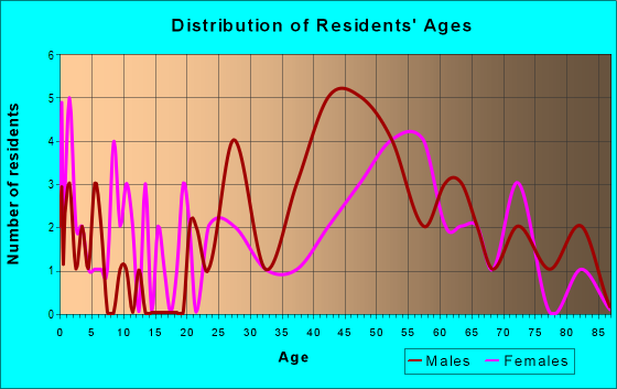 Age and Sex of Residents in zip code 94104