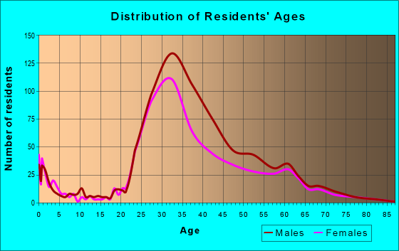 Age and Sex of Residents in zip code 94105