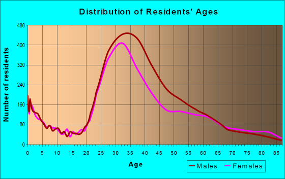 Age and Sex of Residents in zip code 94107