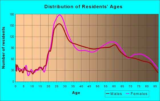 Age and Sex of Residents in zip code 94108