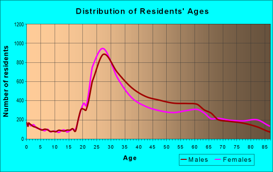 Age and Sex of Residents in zip code 94109