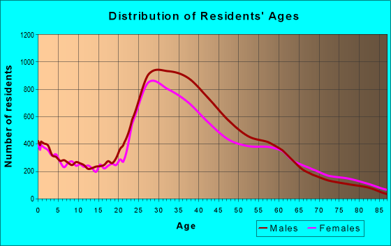 Age and Sex of Residents in zip code 94110