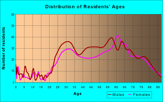 Age and Sex of Residents in zip code 94111