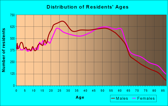 Age and Sex of Residents in zip code 94112