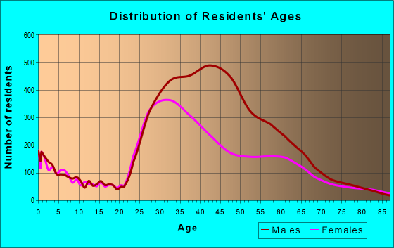 Age and Sex of Residents in zip code 94114