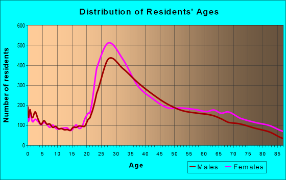 Age and Sex of Residents in zip code 94115