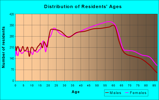 Age and Sex of Residents in zip code 94116
