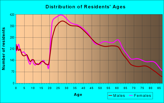 Age and Sex of Residents in zip code 94118