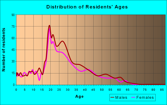 Age and Sex of Residents in zip code 94130