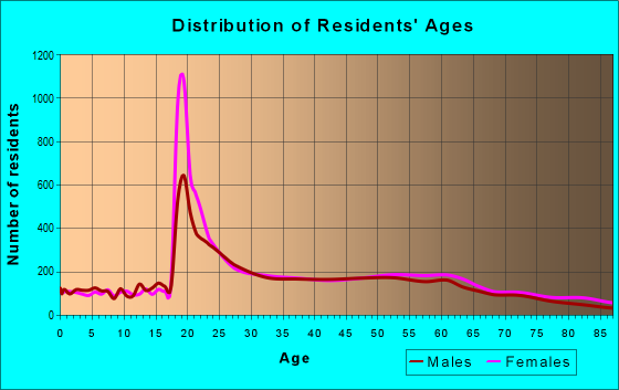 Age and Sex of Residents in zip code 94132