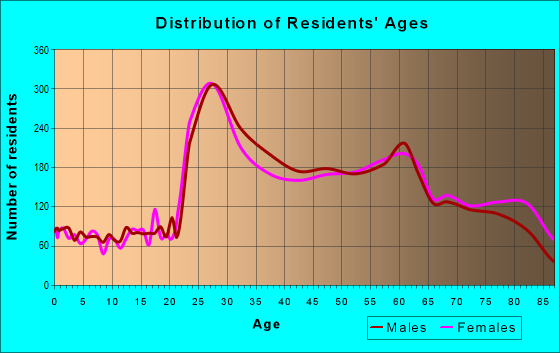 Age and Sex of Residents in zip code 94133