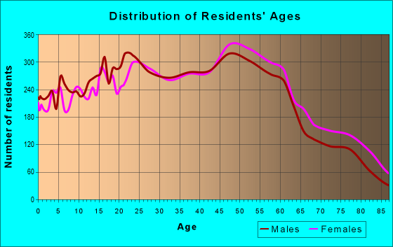 Age and Sex of Residents in zip code 94134