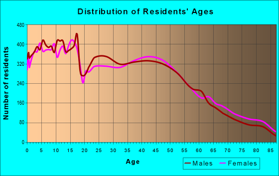 Age and Sex of Residents in zip code 94303