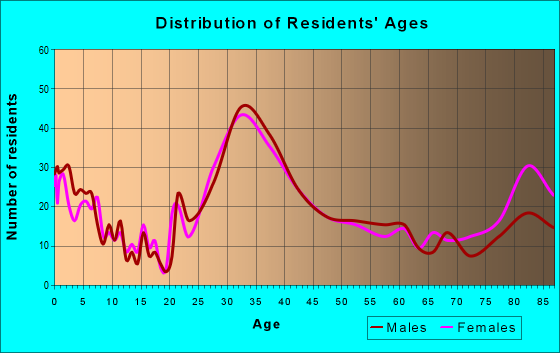 Age and Sex of Residents in zip code 94304